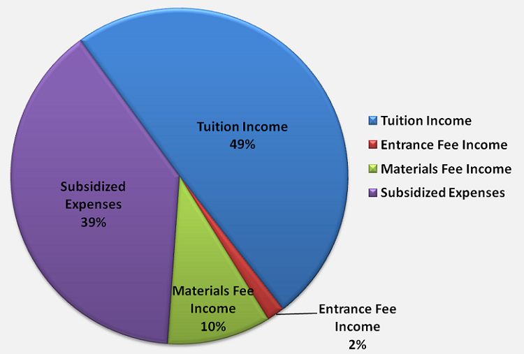 FRBI Income-Expense Pie Chart 2
